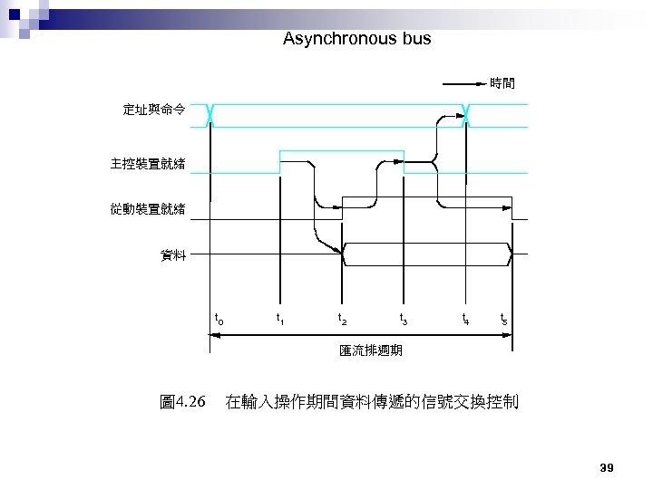 Asynchronous bus 時間 定址與命令 主控裝置就緒 從動裝置就緒 資料 t 0 t 1 t 2 t