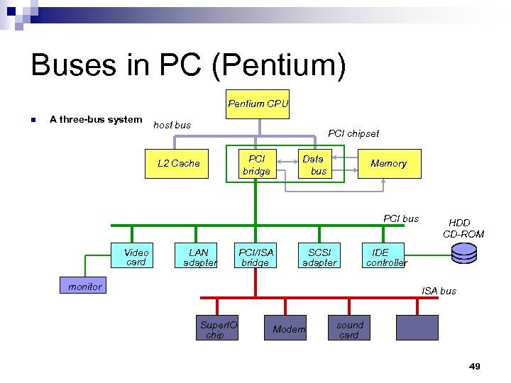 Buses in PC (Pentium) Pentium CPU n A three-bus system host bus PCI chipset