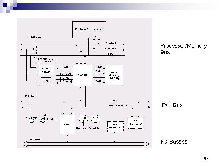 Processor/Memory Bus PCI Bus I/O Busses 51
