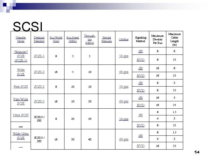 SCSI Transfer Mode