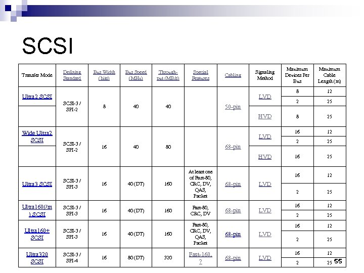 SCSI Transfer Mode Defining Standard Bus Width (bits) Bus Speed (MHz) Through- put (MB/s)