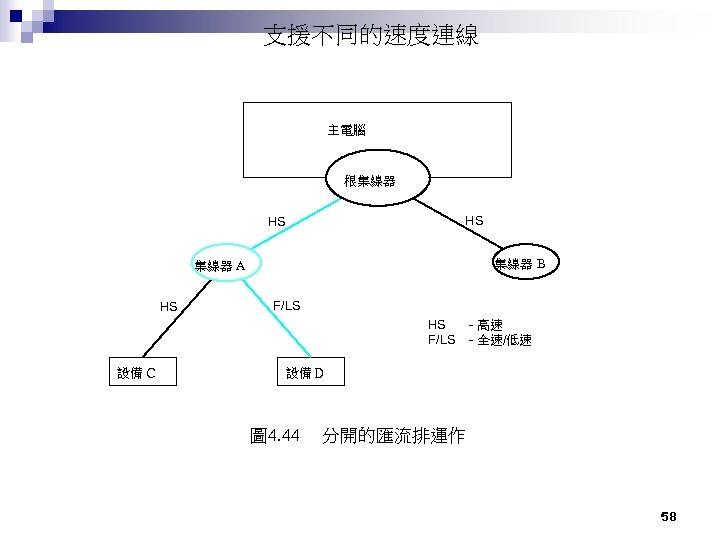 支援不同的速度連線 主電腦 根集線器 HS HS 集線器 B 集線器 A HS F/LS 設備 C -