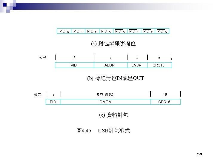 PID 0 PID 1 PID 2 PID 3 (a) 封包辨識字欄位 8 位元 7 PID