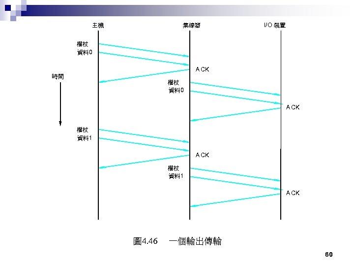 主機 集線器 I/O 裝置 權杖 資料 0 A CK 時間 權杖 資料 0 A