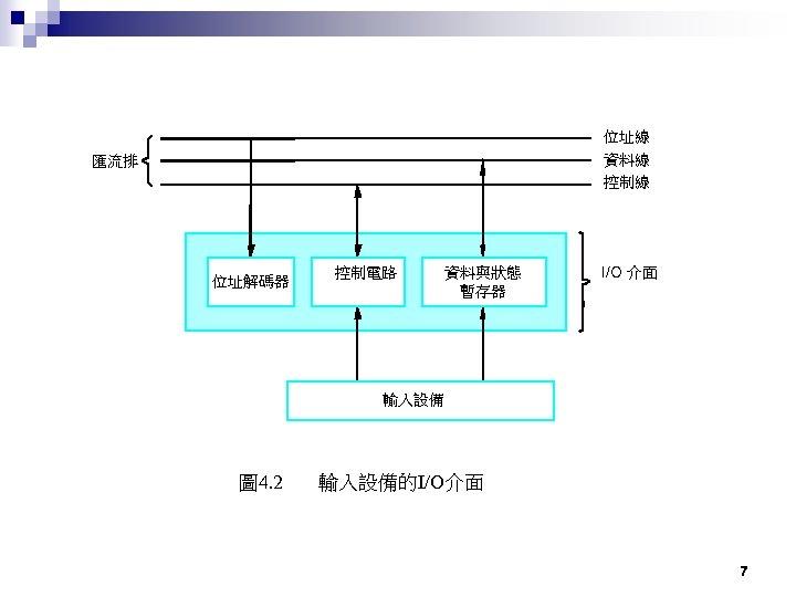 位址線 資料線 控制線 匯流排 位址解碼器 控制電路 資料與狀態 暫存器 I/O 介面 輸入設備 圖 4. 2