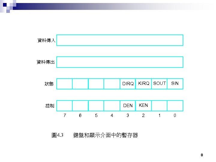 資料傳入 資料傳出 狀態 DIRQ KIRQ SOUT 控制 DEN KEN 3 2 7 圖 4.