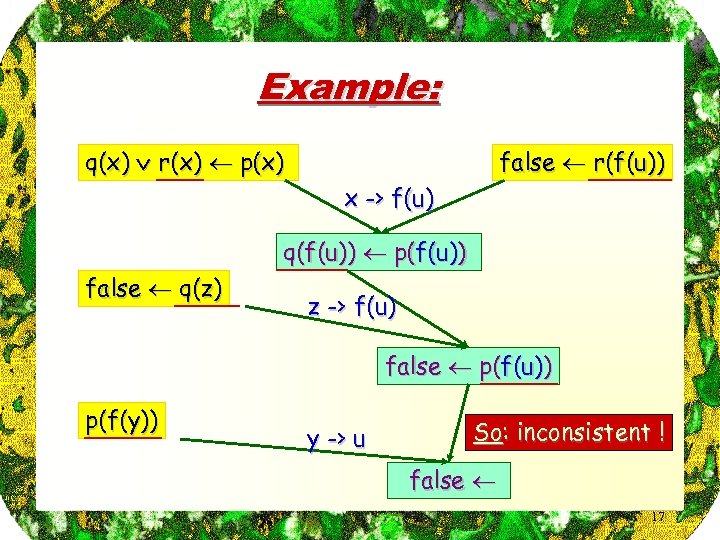 Example: q(x) r(x) p(x) false r(f(u)) x -> f(u) q(f(u)) p(f(u)) false q(z) z