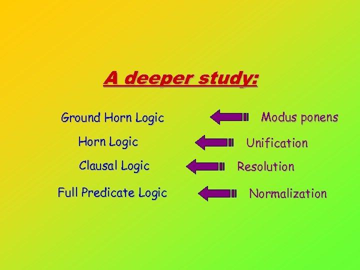 A deeper study: Ground Horn Logic Clausal Logic Full Predicate Logic Modus ponens Unification