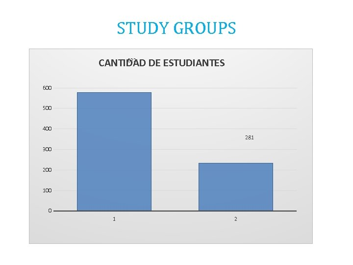 STUDY GROUPS 622 CANTIDAD DE ESTUDIANTES 600 500 400 281 300 200 100 0