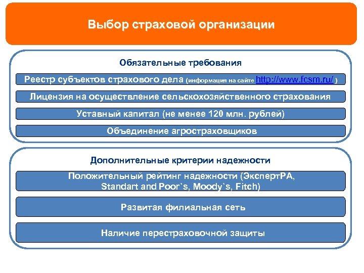 Выбор страховой организации Обязательные требования Реестр субъектов страхового дела (информация на сайте http: //www.