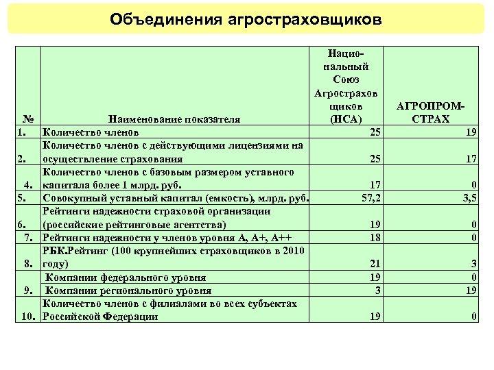 Объединения агростраховщиков № Наименование показателя 1. Количество членов с действующими лицензиями на 2. осуществление