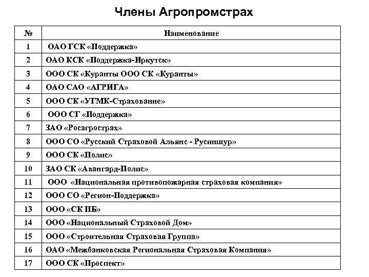 Члены Агропромстрах № Наименование 1 ОАО ГСК «Поддержка» 2 ОАО КСК «Поддержка-Иркутск» 3 ООО