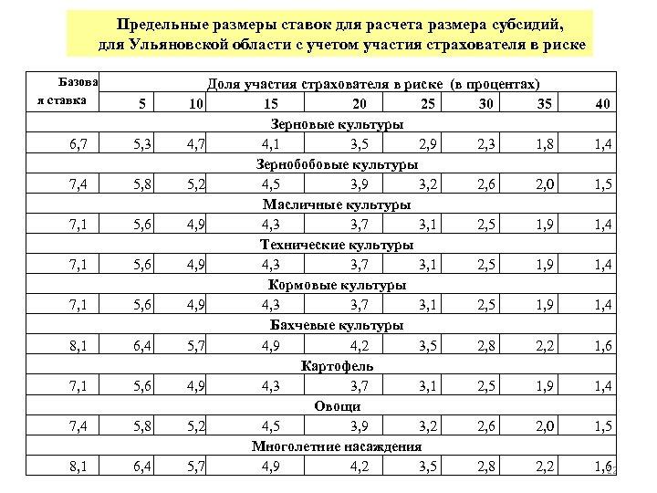 Предельные размеры ставок для расчета размера субсидий, для Ульяновской области с учетом участия страхователя