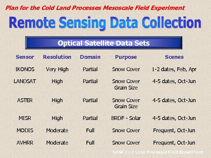 Plan for the Cold Land Processes Mesoscale Field Experiment Optical Satellite Data Sets Sensor
