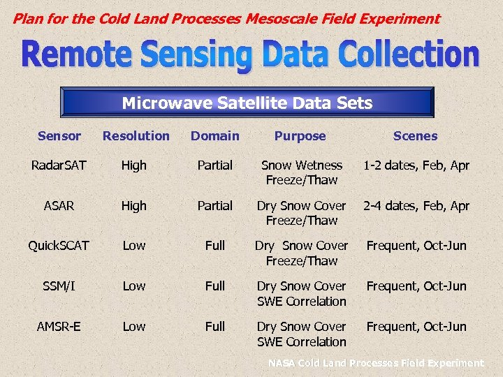 Plan for the Cold Land Processes Mesoscale Field Experiment Microwave Satellite Data Sets Sensor