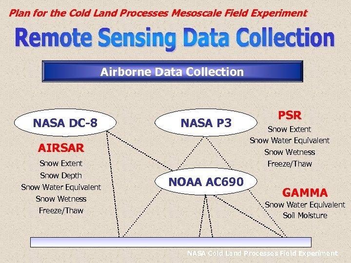 Plan for the Cold Land Processes Mesoscale Field Experiment Airborne Data Collection NASA DC-8