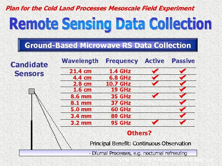 Plan for the Cold Land Processes Mesoscale Field Experiment Ground-Based Microwave RS Data Collection