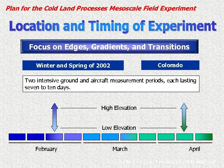 Plan for the Cold Land Processes Mesoscale Field Experiment Focus on Edges, Gradients, and