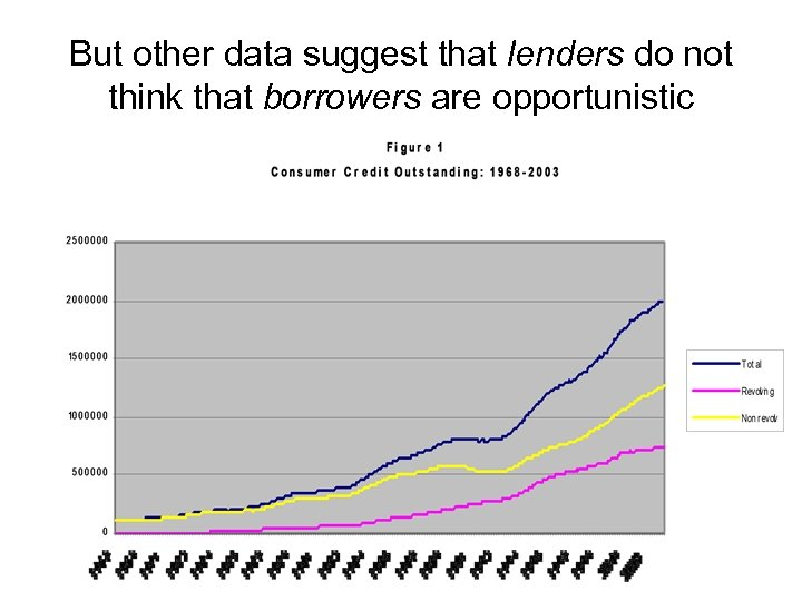 But other data suggest that lenders do not think that borrowers are opportunistic