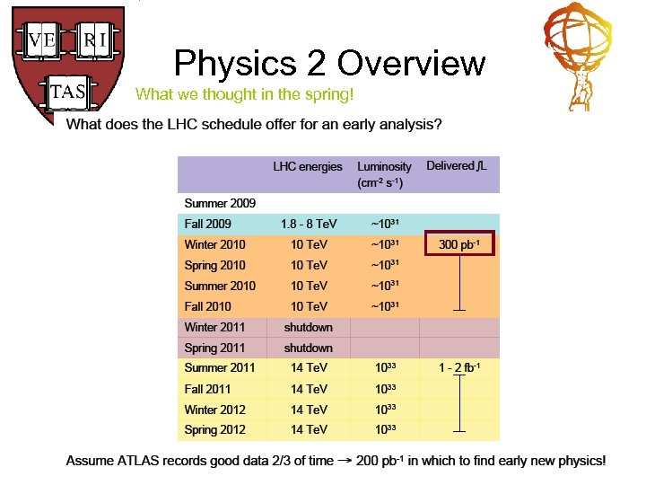 Physics 2 Overview What we thought in the spring!