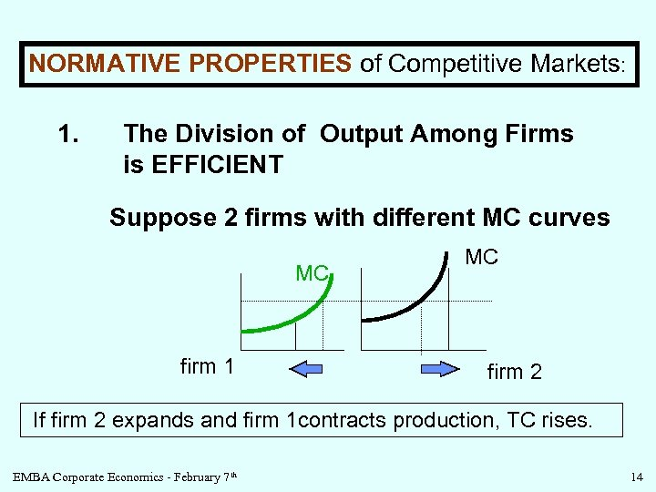 NORMATIVE PROPERTIES of Competitive Markets: 1. The Division of Output Among Firms is EFFICIENT