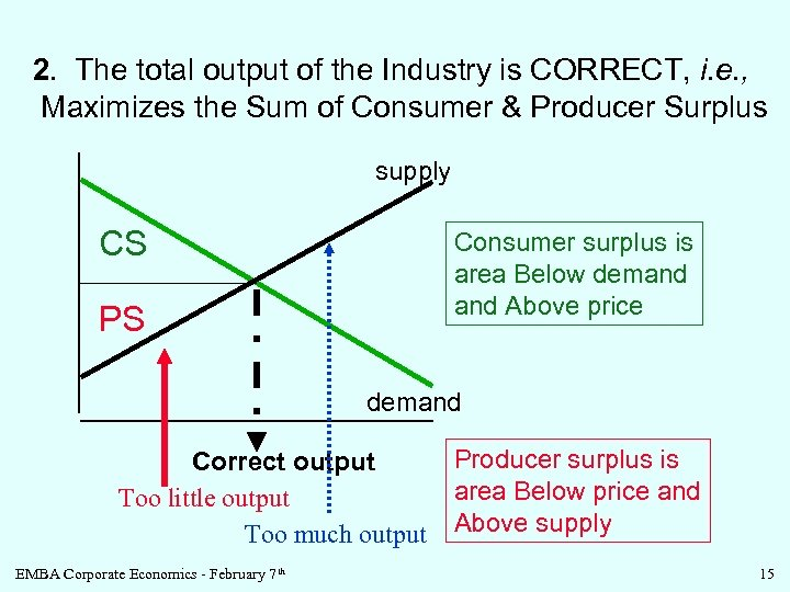 2. The total output of the Industry is CORRECT, i. e. , Maximizes the