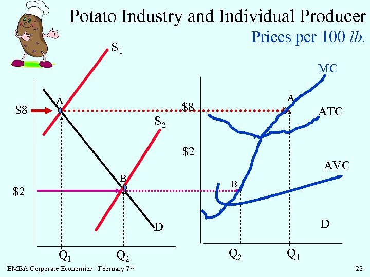 Potato Industry and Individual Producer Prices per 100 lb. S 1 MC $8 A