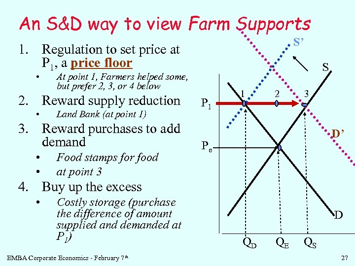 An S&D way to view Farm Supports S' 1. Regulation to set price at
