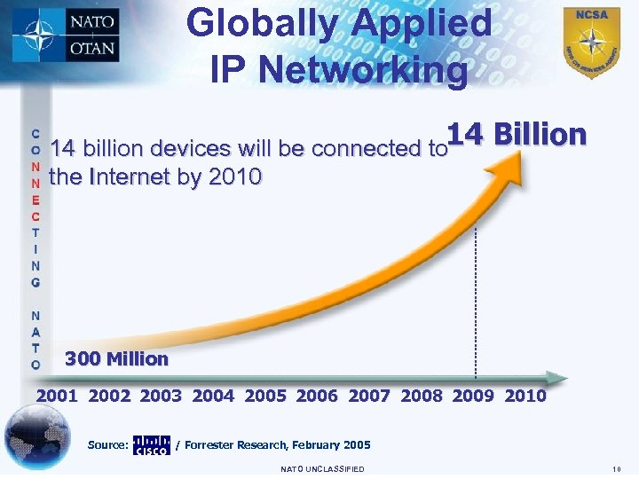 Globally Applied IP Networking 14 billion devices will be connected to 14 the Internet