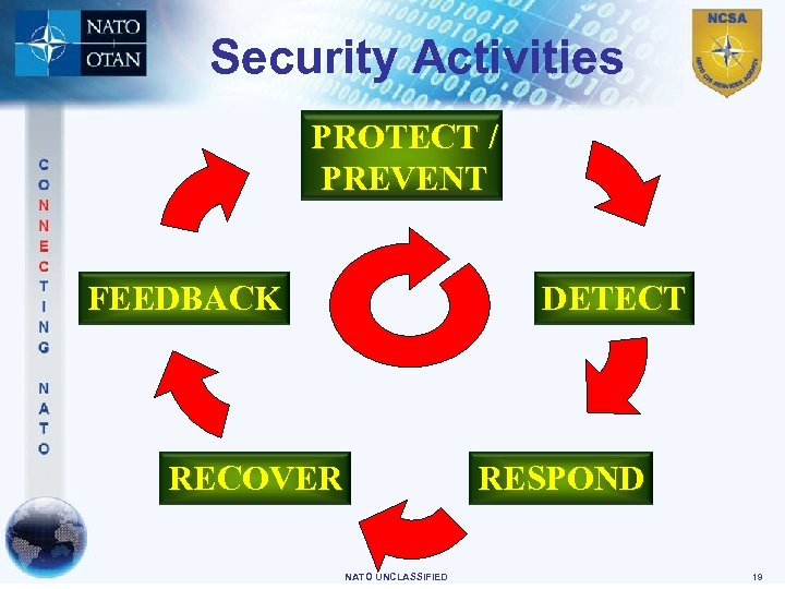 Security Activities PROTECT / PREVENT FEEDBACK DETECT RECOVER RESPOND NATO UNCLASSIFIED 19