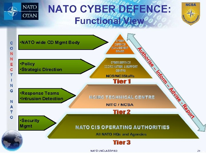 NATO CYBER DEFENCE: Functional View • NATO wide CD Mgmt Body th Au or