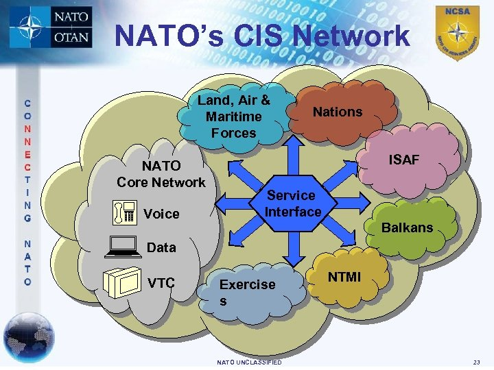 NATO's CIS Network Land, Air & Maritime Forces NATO Core Network Voice Nations ISAF