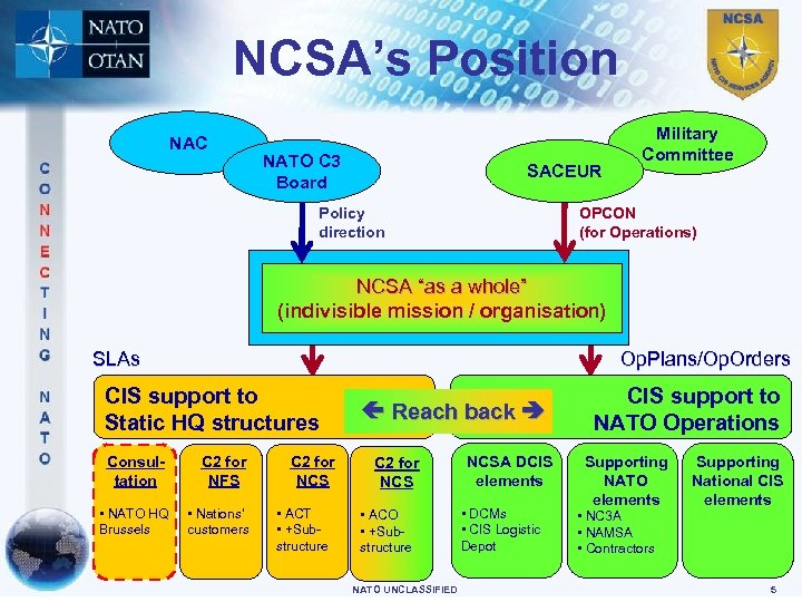 NCSA's Position NAC NATO C 3 Board SACEUR Policy direction Military Committee OPCON (for