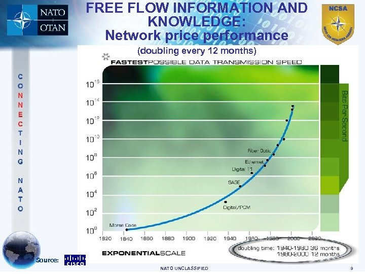 FREE FLOW INFORMATION AND KNOWLEDGE: Network price performance (doubling every 12 months) Source: NATO