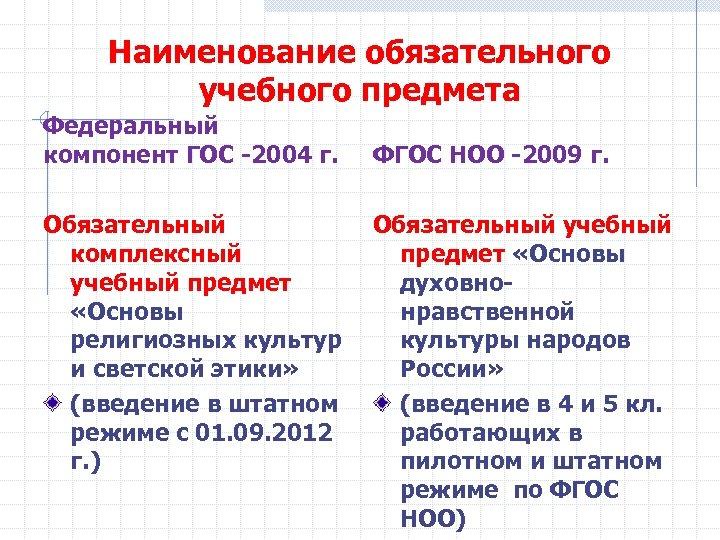 Наименование обязательного учебного предмета Федеральный компонент ГОС -2004 г. Обязательный комплексный учебный предмет «Основы