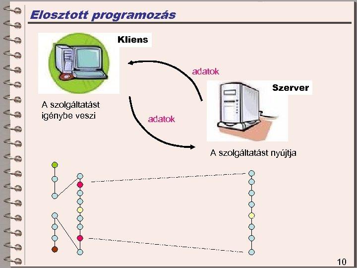 Elosztott programozás Kliens adatok Szerver A szolgáltatást igénybe veszi adatok A szolgáltatást nyújtja 10