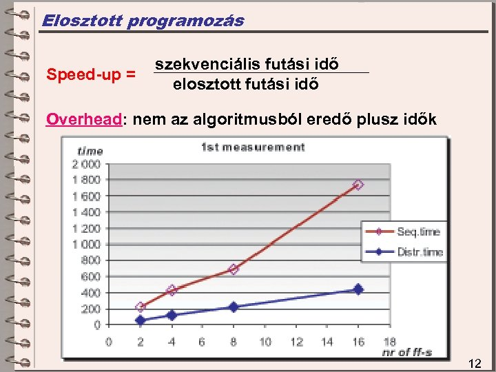 Elosztott programozás Speed-up = szekvenciális futási idő elosztott futási idő Overhead: nem az algoritmusból
