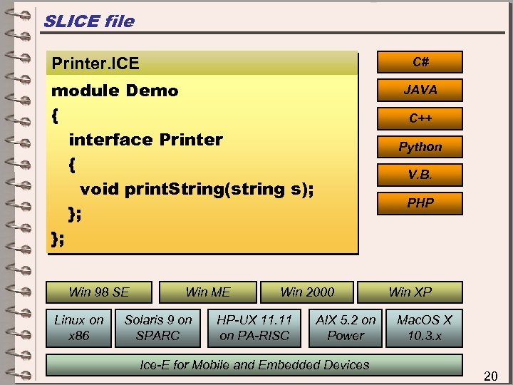 SLICE file Printer. ICE C# module Demo { interface Printer { void print. String(string