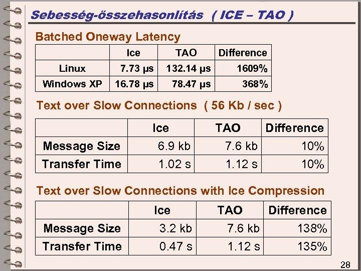 Sebesség-összehasonlítás ( ICE – TAO ) Batched Oneway Latency Ice TAO Difference Linux 7.