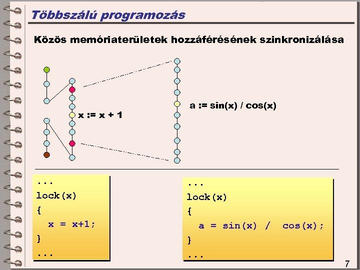 Többszálú programozás Közös memóriaterületek hozzáférésének szinkronizálása x : = x + 1 . .