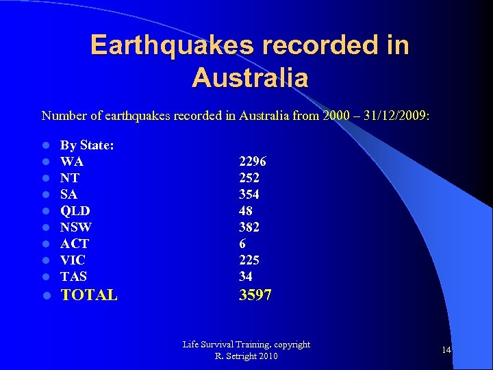 Earthquakes recorded in Australia Number of earthquakes recorded in Australia from 2000 – 31/12/2009: