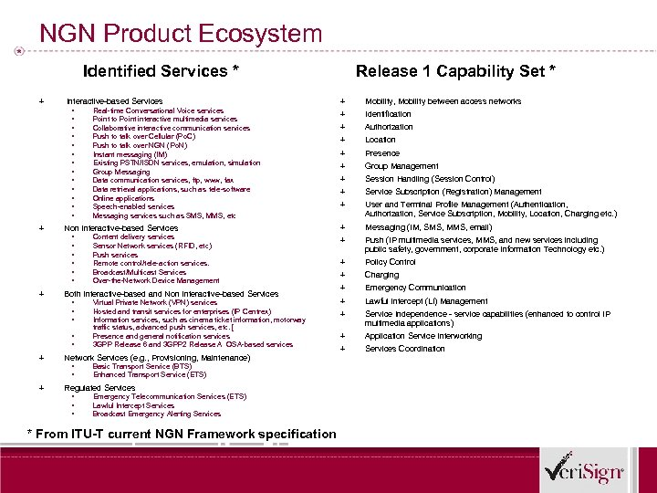 NGN Product Ecosystem Identified Services * + + + Interactive-based Services ▪ ▪ ▪