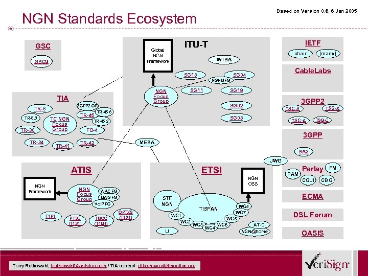 Based on Version 0. 6, 6 Jan 2005 NGN Standards Ecosystem GSC Global NGN