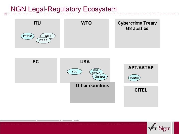 NGN Legal-Regulatory Ecosystem ITU WTO Cybercrime Treaty G 8 Justice WCIT PP 2006 ITS