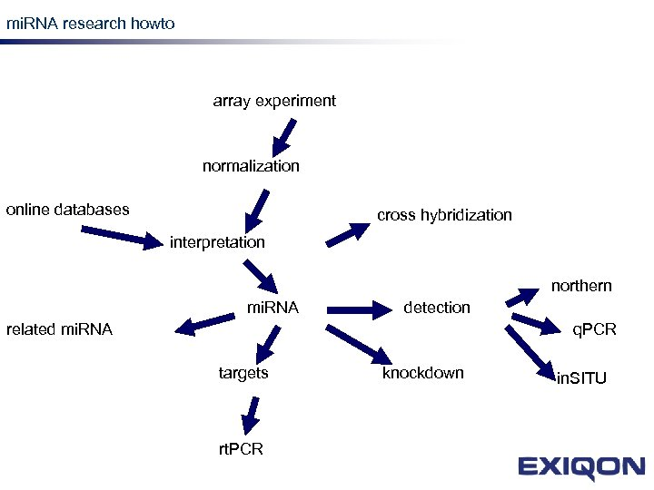 mi. RNA research howto mi. RNA research array experiment normalization online databases cross hybridization