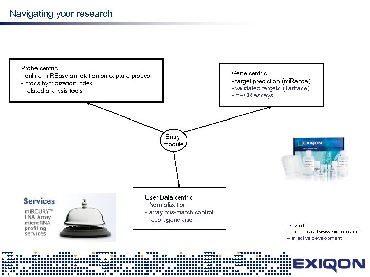 mi. RNA research Navigating your research Probe centric - online mi. RBase annotation on