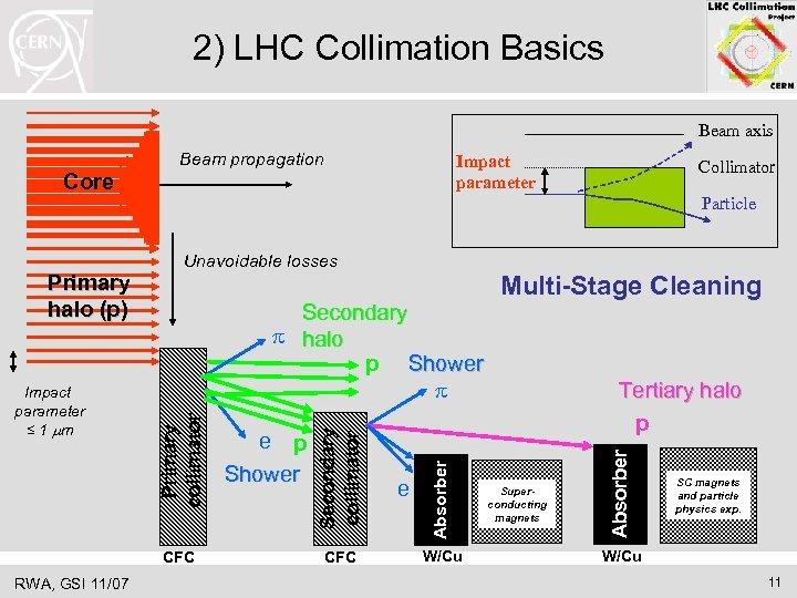 2) LHC Collimation Basics Beam axis Beam propagation Impact parameter Core CFC RWA, GSI