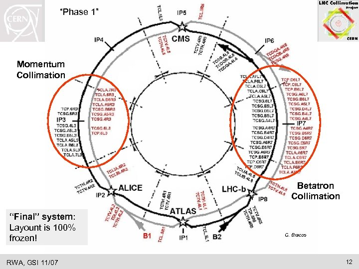 """""""Phase 1"""" System Design Momentum Collimation Betatron Collimation """"Final"""" system: Layount is 100% frozen!"""
