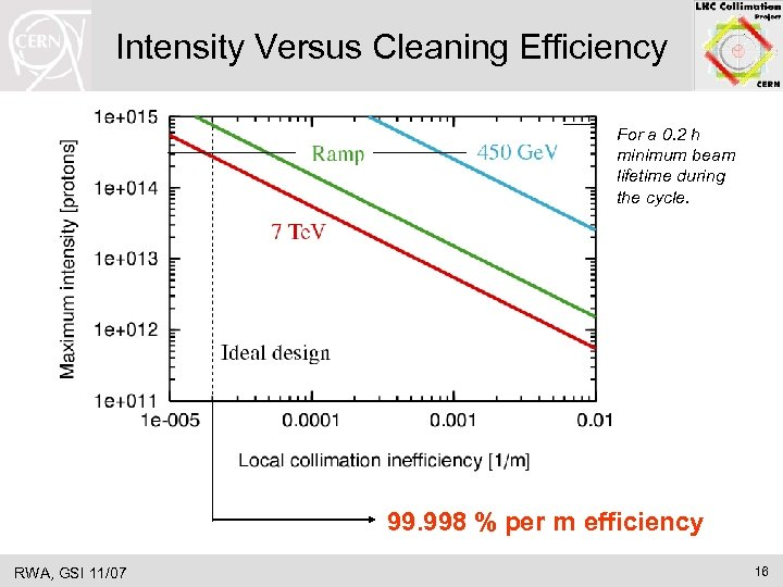 Intensity Versus Cleaning Efficiency For a 0. 2 h minimum beam lifetime during the