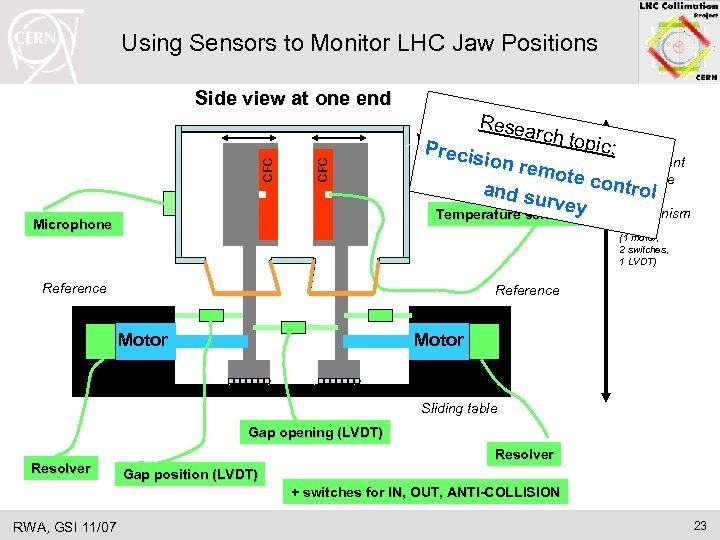 Using Sensors to Monitor LHC Jaw Positions Side view at one end Resea CFC